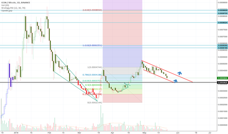 ICXBTC: Downwards channel, but still bullish on end of May.