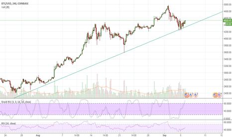 BTCUSD: Bitcoin rallye goes on
