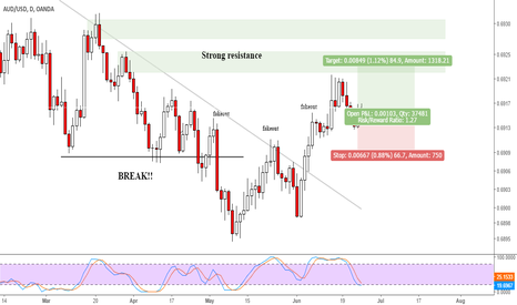 AUDUSD: AUDUSD opportunity to buy