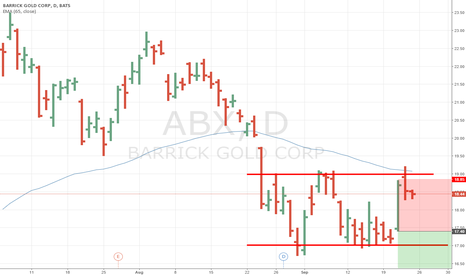 ABX: ABX Short, bounce of level 19