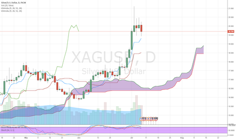 XAGUSD: XAGUSD SHORT Shooting star