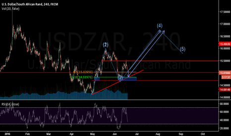USDZAR: wait to buy low