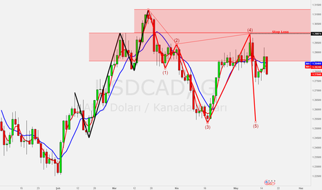 USDCAD: SAT