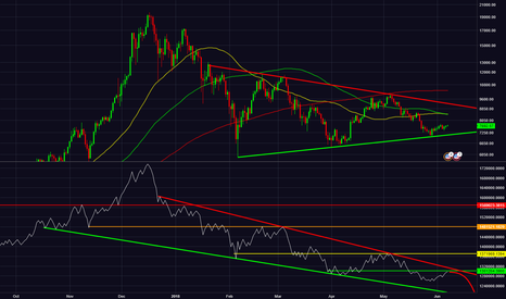 BTCUSD: Analyzing BTC OBV Bearish Divergence