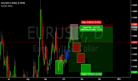EURUSD: $EURUSD MM SELL TRADE