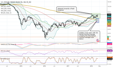 USDBRO: BRENT CRUDE SHOWING ALL SIGNS OF INCHING HIGER IN COMING WEEKS
