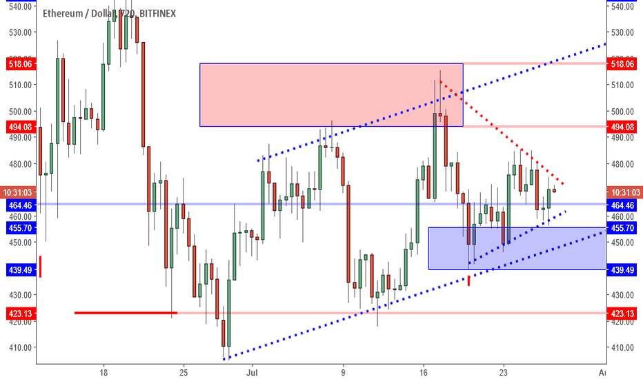 ETHUSD: ETHUSD: Avoid The Middle. Looking For Fake Out.