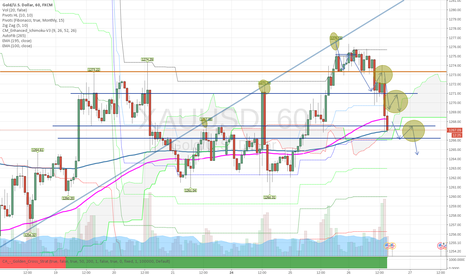 XAUUSD: GOLD / XAUUSD Additional (3rd) pullback zone