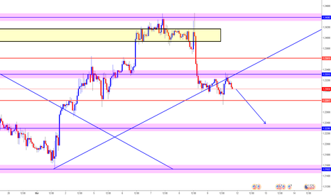EURUSD: EURUSD - Possible Scenario - SELL