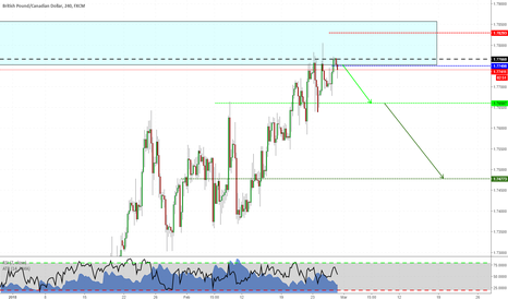 GBPCAD: Short with a double top on GBPCAD