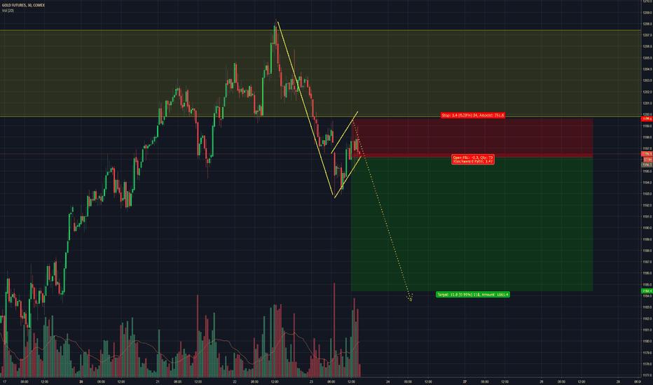 GC1!: Gold / GC - Bearish flag forming on intraday charts