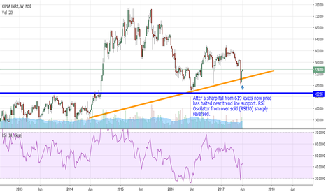 "CIPLA: CIPLA ""Taking support near major Trendline"""