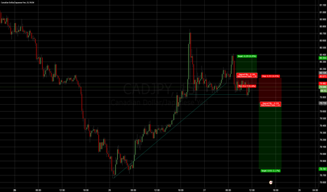 CADJPY: Alternative JPY entry: CAD/JPY 15M