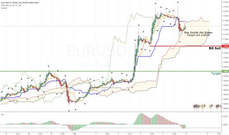 EURUSD: Ichimoku Analysis .. Feb 8, 2015