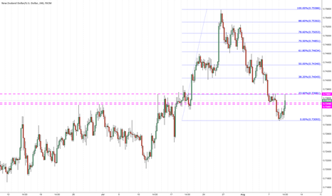 NZDUSD: Price seems to have found resistance at 23.6% on 4hr for now