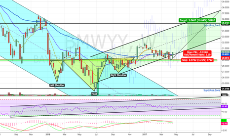 Bmwyy Stock Price And Chart Tradingview