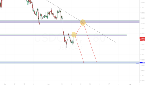 USDCAD: USD/CAD Bearish continuation