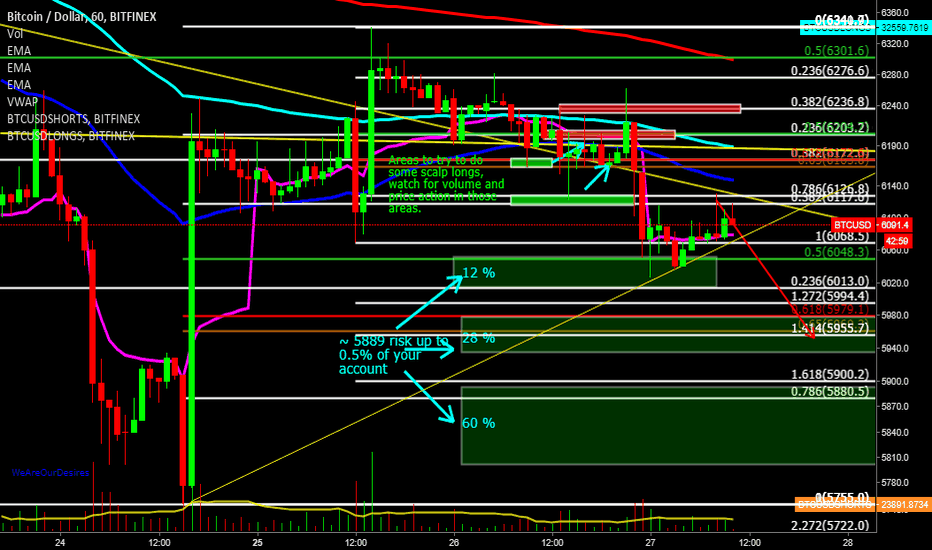 BTCUSD: BTC short term ideas