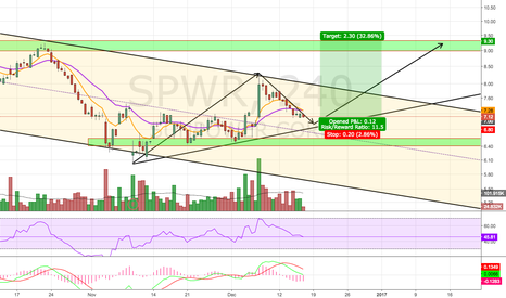 SPWR: Potential Reversal ?