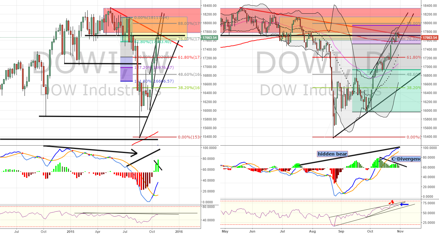DOW Industrials Pullback: Short Opportunity