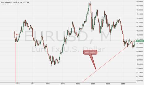 EURUSD: Zero Angles mensile