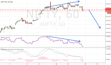 NIFTY: 1 Hour Chart Divergence Break With Shift In Volatility
