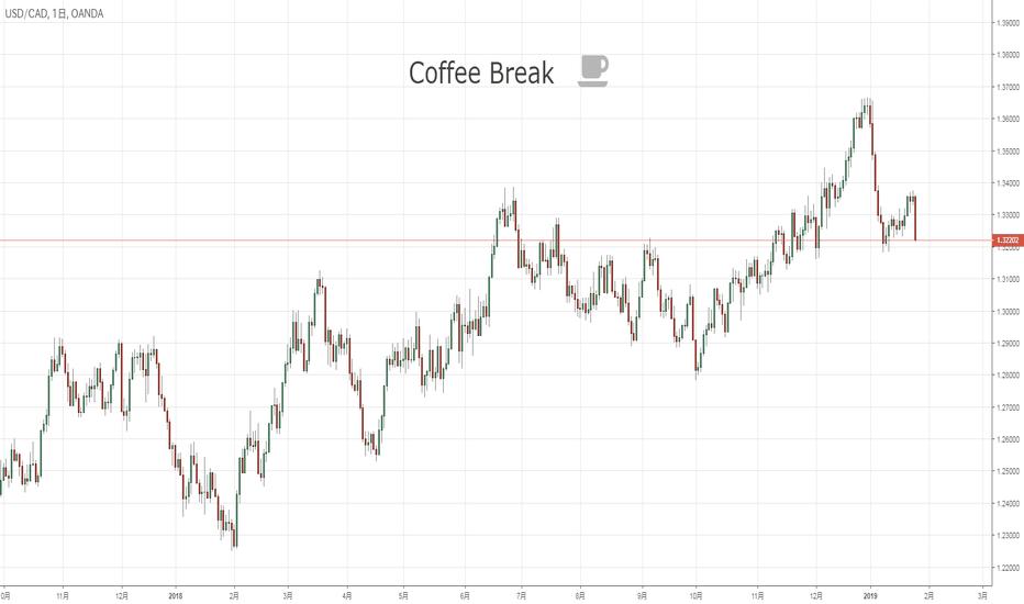 USDCAD: 『Coffee Break』