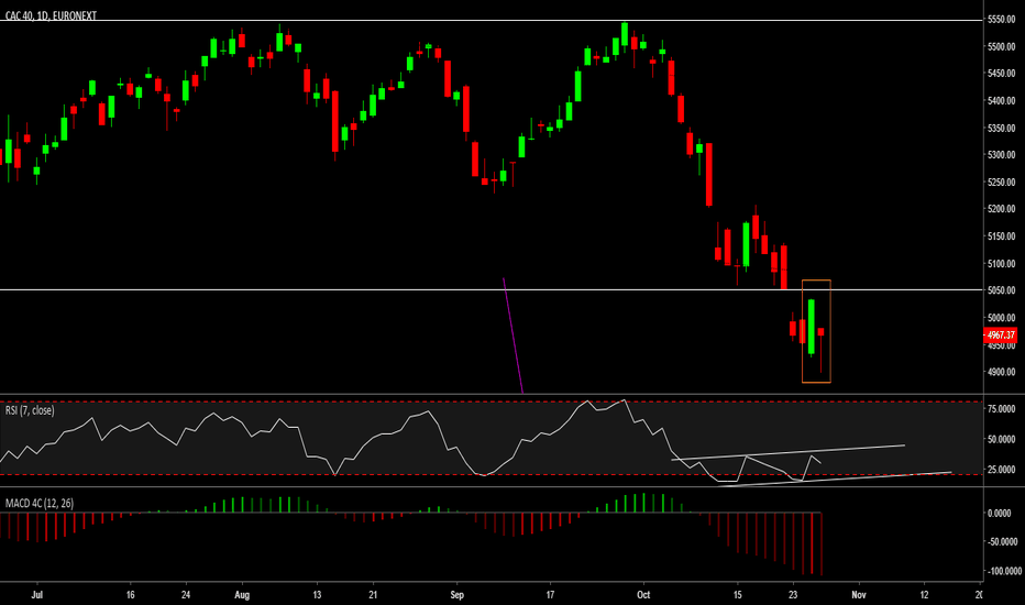 PX1: Daily view Cac 40
