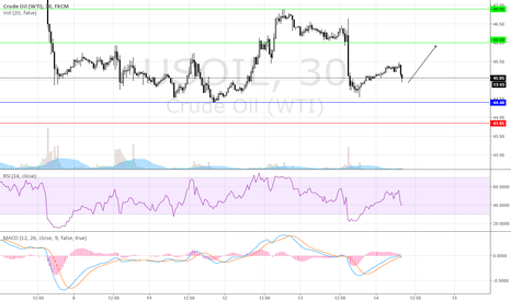 USOIL: USOIL Intraday