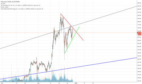 ETHUSD: ETH Narrowing triangle
