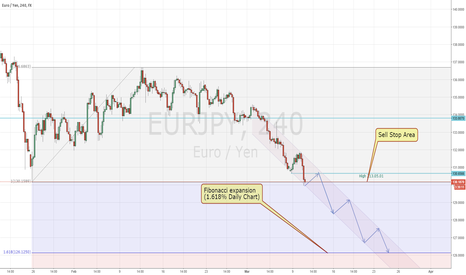 EURJPY: EURJPY Sell stop Area,130.1589
