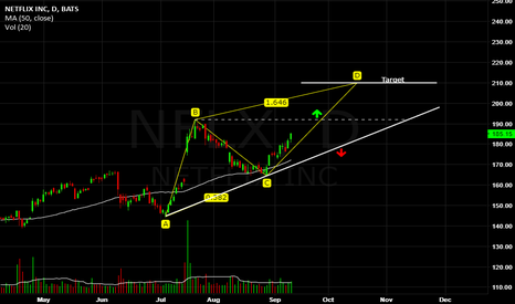NFLX: Netflix, ABCD pattern analysis