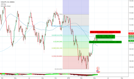 USDJPY: Fib and SMA Short idea for USDJPY
