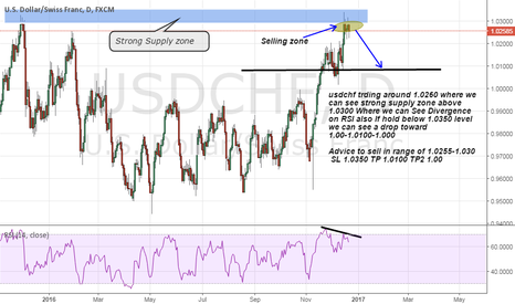 USDCHF: USDchf Short advice on Strong Supply zone