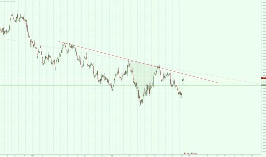 EURUSD: 欧元头肩底