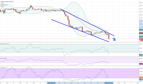 XAUUSD: let' go down
