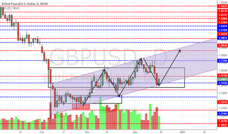GBPUSD: GBPUSD trend channel, possible bounce off.