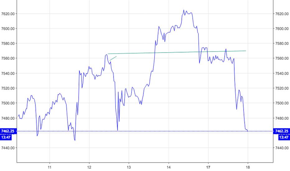 NQZ2018:  SUDDEN RISK !  NASDAQ100  FUTURES  HEAD AND SHOULDERS PATTERN !