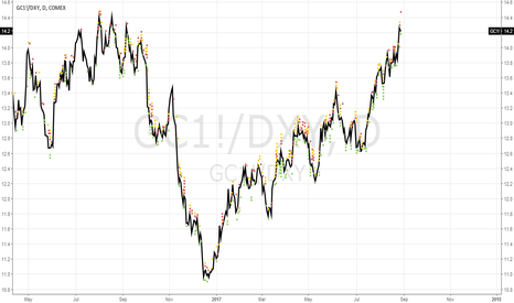 GC1!/DXY: Gold/DXY