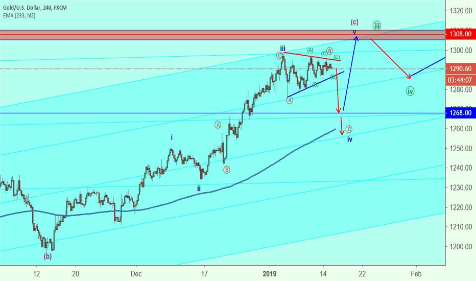 """XAUUSD: Gold.. Beware of """"bull trap"""" of triangle.."""