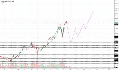 BTCUSD: Could we see 5,000 again before hitting 10,000?