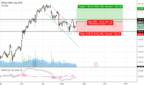 FDX: another trade with FDX