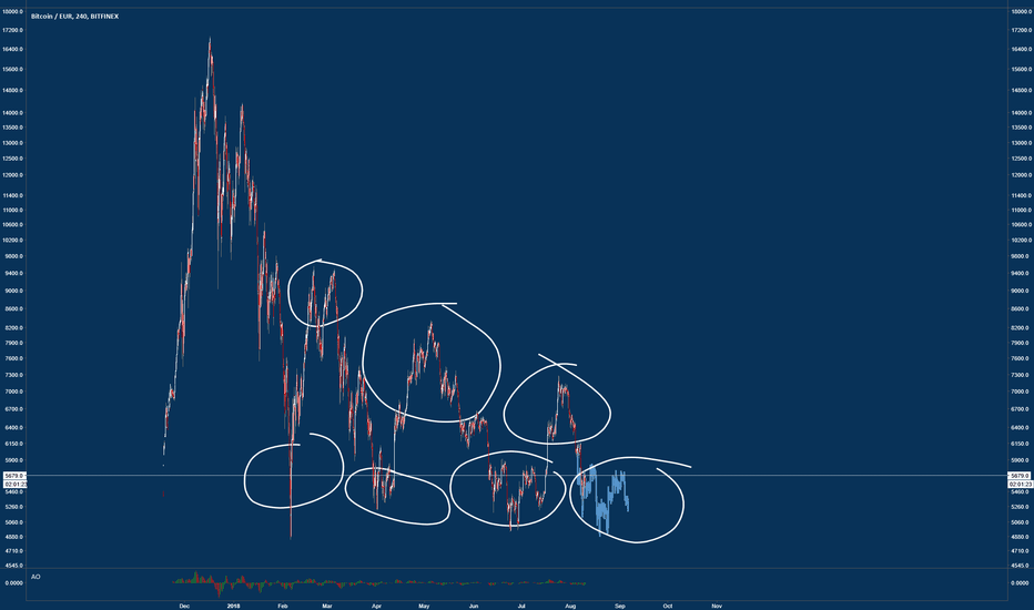 BTCEUR: Once upon a time: Bitcoin, perpetual same cycle.