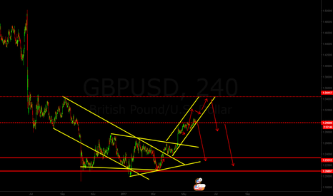 GBPUSD: gbpusd its on a big reversal point now, watch it very carefully