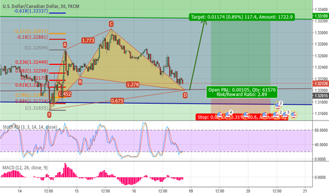 USDCAD: Potential Buying Opportunity on USD/CAD