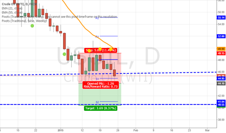 USOIL: Short On Break Of Low
