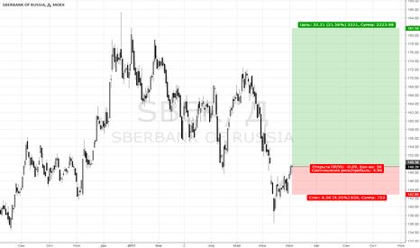 SBER: Сбербанк вернется к своим максимумам