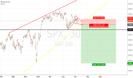 SPX: SP500 short
