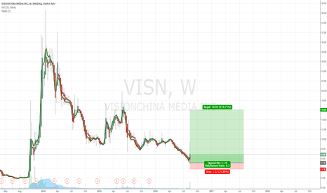 VISN: $VISN Long Term Opportunity
