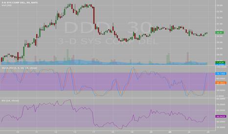 DDD: $DDD 2/25/15